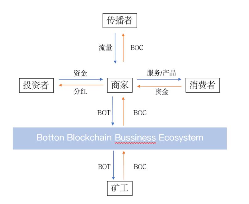 Botton:开启未来新商业