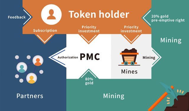 黄金貔貅币(PIXIU Coin):区块链通证经济与黄金产业的完美结合