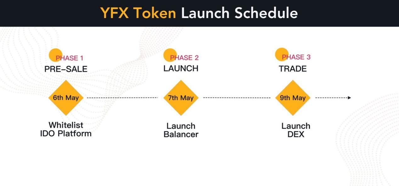 去中心化永续合约交易平台YFX.COM代币发行计划
